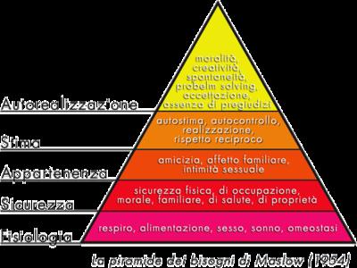 piramide di maslow